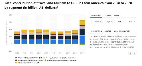 Travel & Tourism-Total Impact Latin America 2008-2028